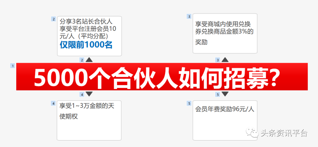 """召集5000名站长,每人交2888元!以合伙人制度闻名的""""浏浏商盟"""""""